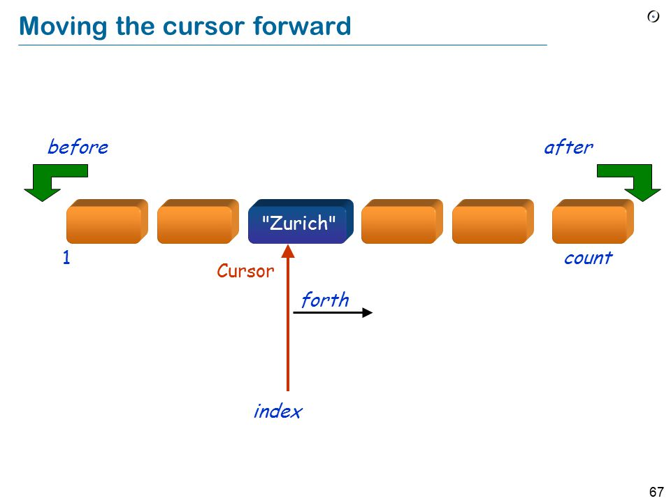 67 Moving the cursor forward Cursor index forth count1 afterbefore Zurich