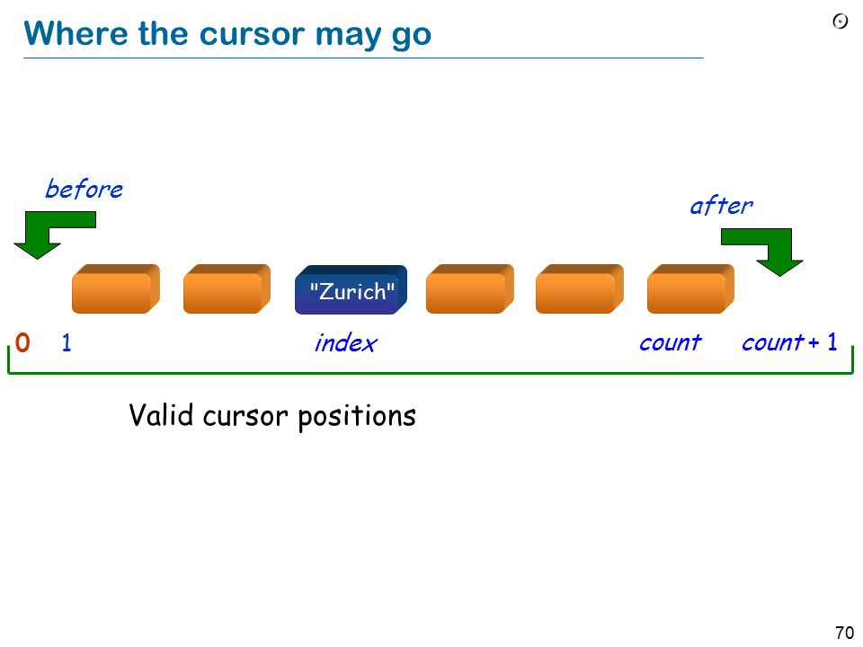 70 Where the cursor may go Valid cursor positions 0index1 after before Zurich countcount + 1