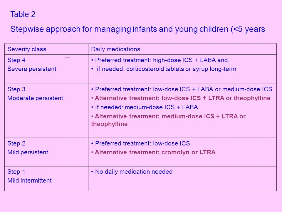 Table 3 Stepwise approach for adults and children (>5 years) Severity classDaily medications Step 4 Severe persistent Preferred treatment: high-dose ICS + LABA and, if needed, corticosteroid tablets or syrup long-term Step 3 Moderate persistent Preferred treatment: low-to-medium dose ICS + LABA Alternative treatment: increase ICS dose within medium- dose range OR low-to-medium dose ICS + LTRA OR theophylline If needed: increase medium-dose ICS + LABA Alternative treatment: increase medium-dose ICS + LTRA or theophylline Step 2 Mild persistent Preferred treatment: low-dose ICS Alternative treatment: cromolyn, LTRA, nedocromil or theophylline SR (serum concertration of 5 -15 μ/mL) or LTRA Step 1 Mild intermittent No daily medication needed
