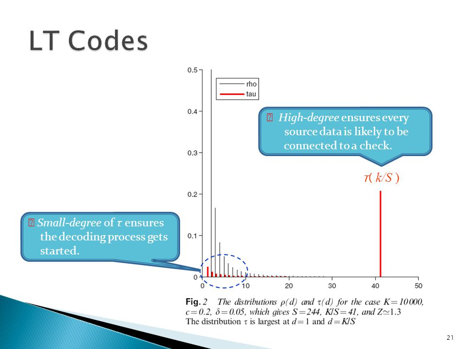 22 ※ Histograms of the number of encoded packets N required in order to recover source data K = 10,000