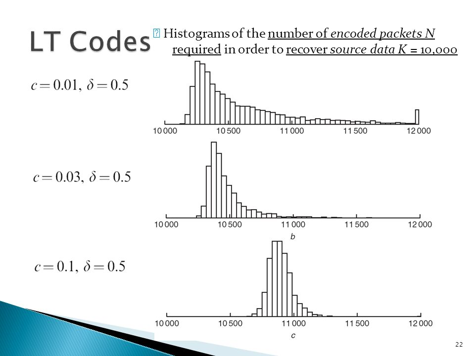 23 ※ Practical performance of LT codes - Three experimental decodings are shown.