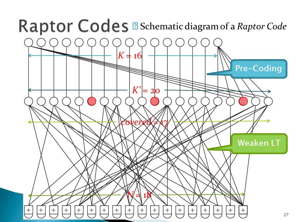28 ※ The idea of a weakened LT Code.