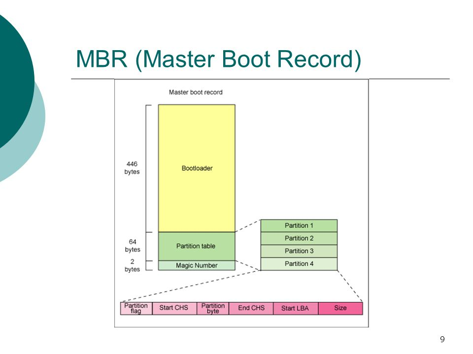 10 MBR (Master Boot Record)  The first 446 bytes are the primary boot loader, which contains both executable code and error message text  The next sixty-four bytes are the partition table, which contains a record for each of four partitions  The MBR ends with two bytes that are defined as the magic number (0xAA55).