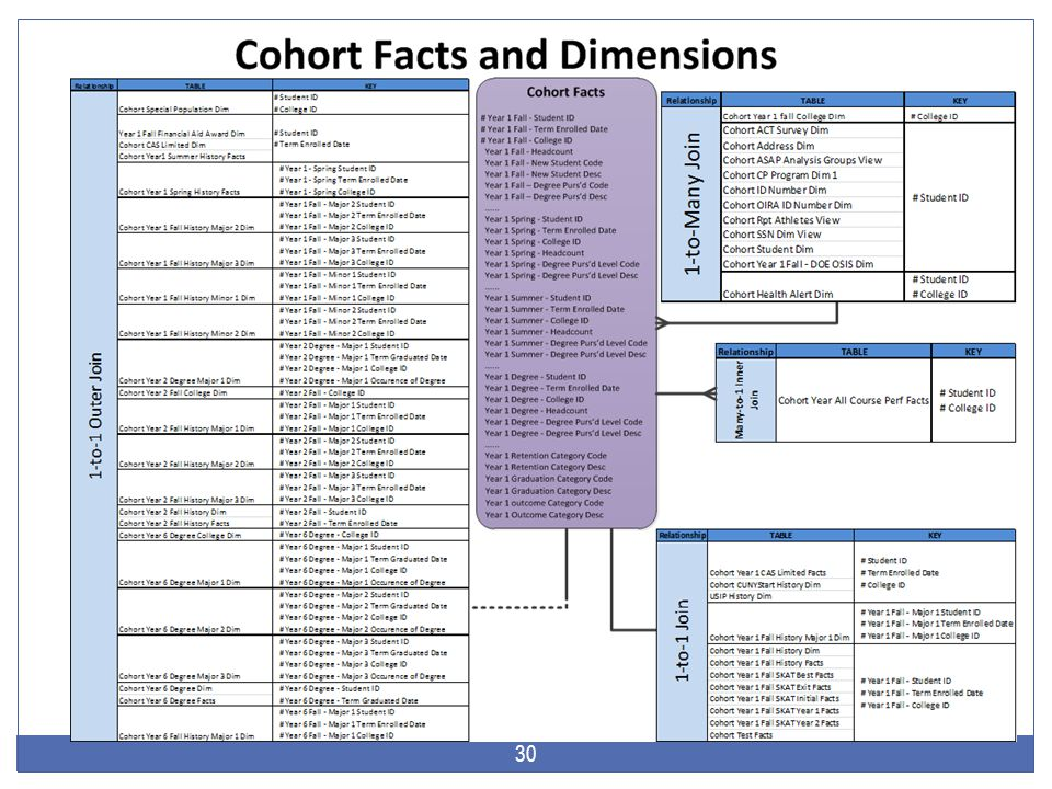 Selecting Three Different Headcount Facts from the Table Cohort Facts 31