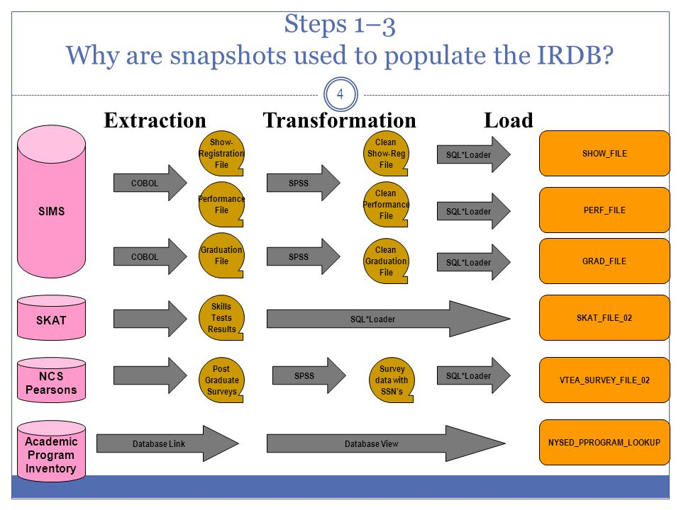 5 CUNY IRDB Data Flow Diagram CAS (freshman admissions) Special Reports Standardized Files Joins from Multiple Tables across Multiple Terms Group by Selected Columns (SQL) Oracle Discoverer Crosstabs Ad-Hoc Queries Migrate Data into Oracle9i Environment (SQL*Loader) Normalize Data (PL/SQL) Oracle Forms CUNY Data Book on Institutional Research Web Site Extract Files Oracle Discoverer Tables ASTA (transfer admissions) SHOW (enrollment) SKAT (skills tests) PERF (grades) GRAD (degrees) NCES (job survey) SFA (financial aid) Clearinghouse (transfers to non-CUNY colleges) Reformat and Clean Input Files (SPSS) Create Fact and Dimension Tables (SQL) Migrate Data into Oracle 9i Environment (SQL*Loader) Type or Cut and Paste SPSS for Windows Crystal Reports and Oracle Portal Institutional Researchers University Administrators Public Users Oracle Discoverer Crosstabs Staging Tables Code Descriptions from File Layouts PC Files Operational Data Store (normalized student-level data) Lookup Tables (metadata) Flash Enrollment Summary Tables (denormalized aggregate-level data) Data Warehhouse (denormalized student-level data) Longitudinal Cohorts (denormalized student-level data) Ad-Hoc Queries Spread sheets
