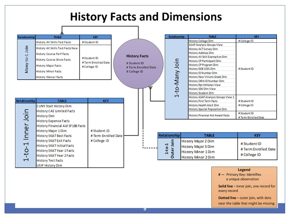 The Joins between the Fact Table History Facts and its Dimension Tables Are Defined by an OIRA Administrator in the Discoverer End-User Layer 10