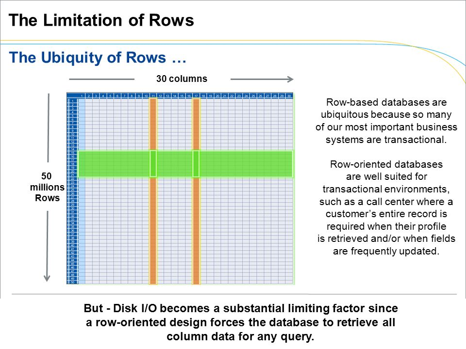 Row Oriented ( 1, Smith, New York, 50000; 2, Jones, New York, 65000; 3, Fraser, Boston, 40000; 4, Fraser, Boston, 70000 )  Works well if all the columns are needed for every query.