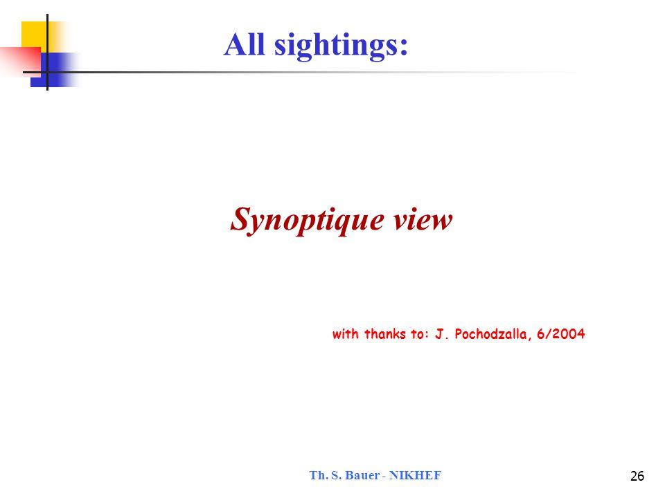 Th. S. Bauer - NIKHEF 27 The sightings copyright: J. Pochodzalla, 6/2004