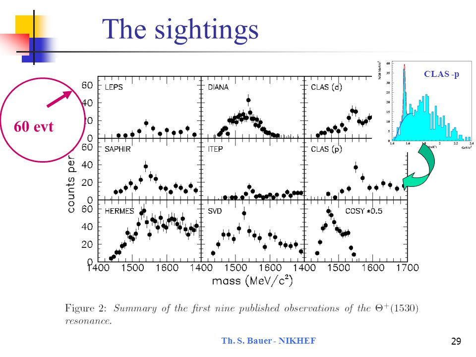 Th.S. Bauer - NIKHEF 30 The sightings 60 evt since then no change : K.