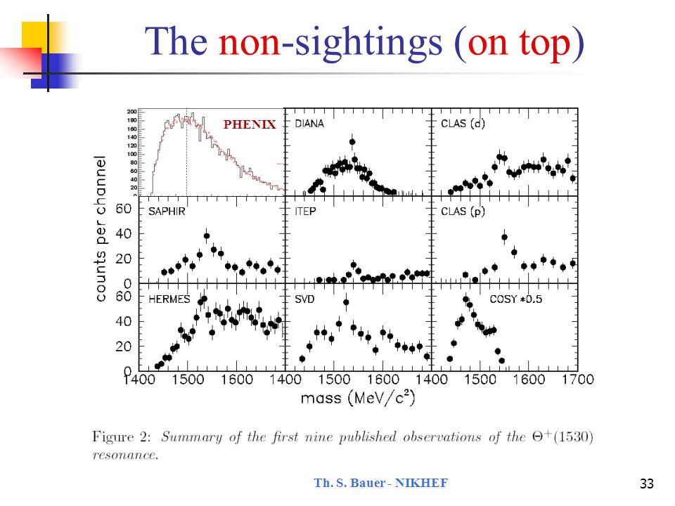 Th. S. Bauer - NIKHEF 34 The non-sightings (on top) PHENIX DELPHI