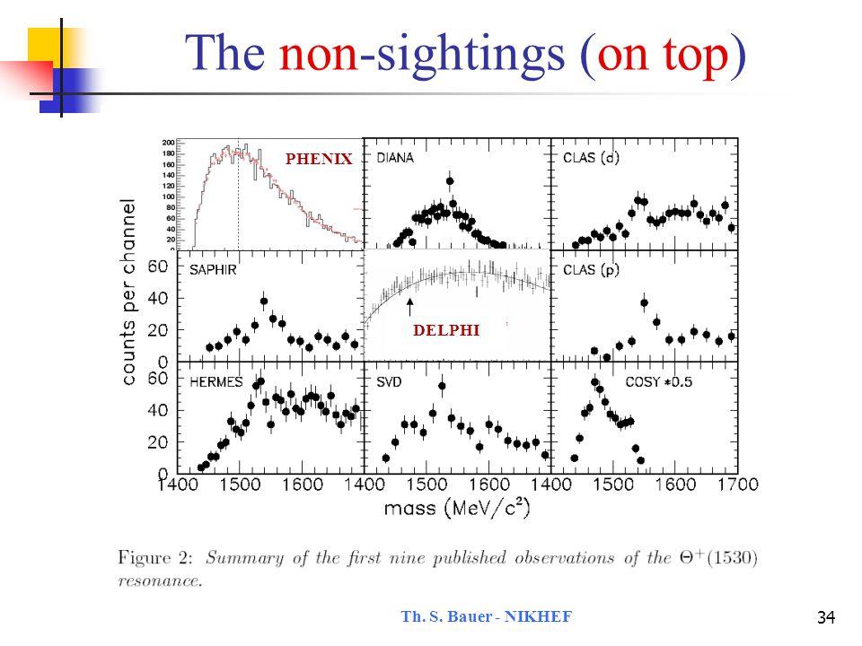 Th. S. Bauer - NIKHEF 35 The non-sightings (on top) PHENIX DELPHI ALEPH