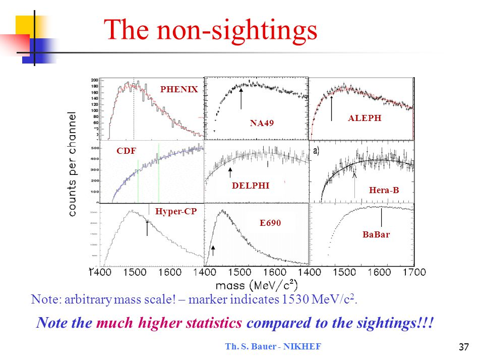 Th.S. Bauer - NIKHEF 38 first evidence for  + -state; 19 events in peak.