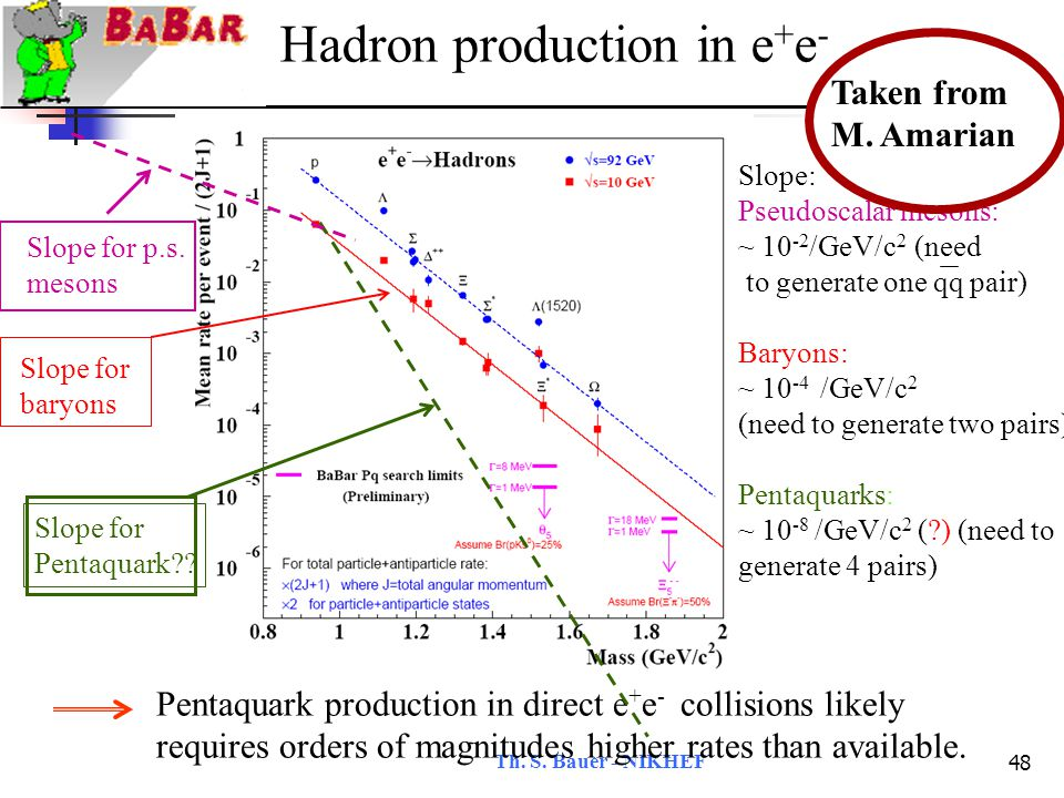 Th.S. Bauer - NIKHEF 49 CLAS Experiment in question: g11 All relevant info taken from R.