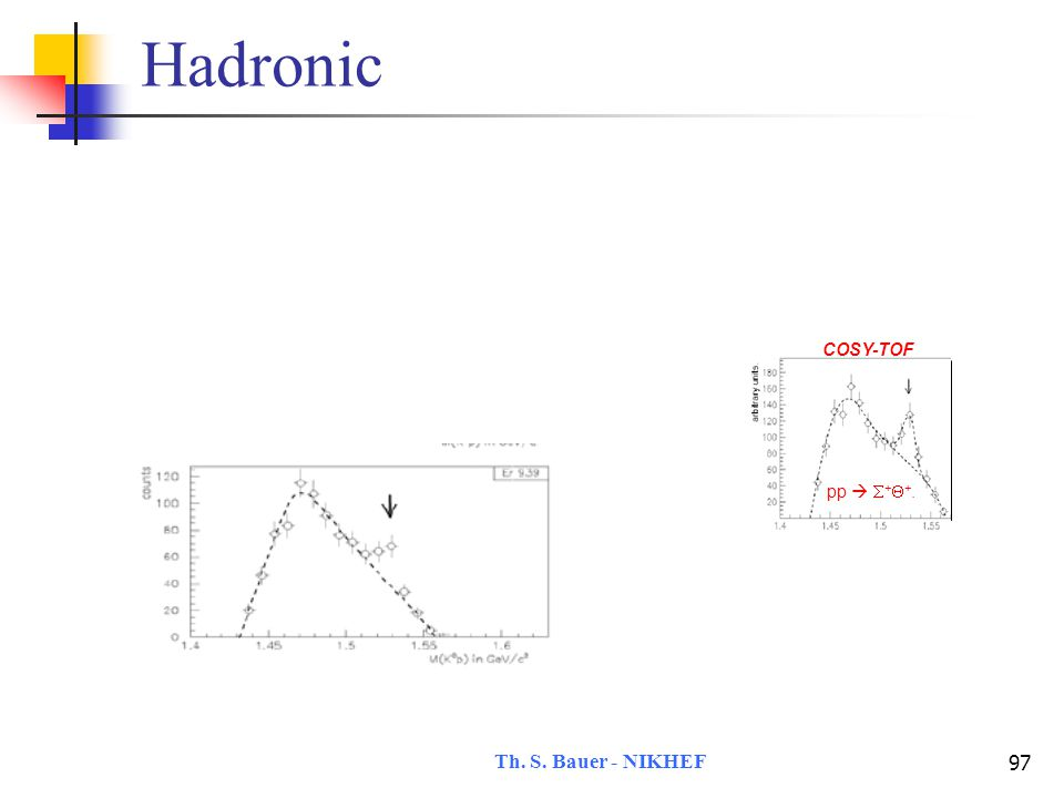 Th. S. Bauer - NIKHEF 98 Hadronic interactions are no good pp   +  +. COSY-TOF