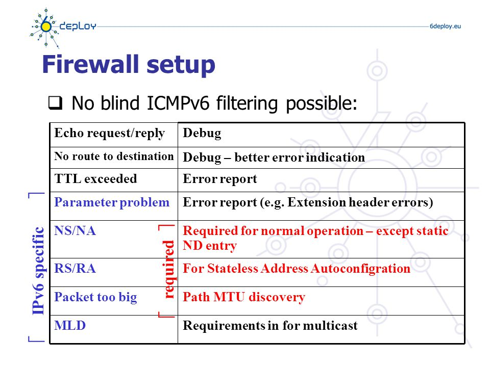 Firewalls L4 issues  Problematic protocols for stateful filtering  FTP  Complex: PORT, LPRT, EPRT, PSV, EPSV, LPSV (RFC 1639, RFC 2428)  Other non trivially proxy-able protocol:  No support (e.g.: H.323)  Skype  Check with your firewall manufacturer for protocol support