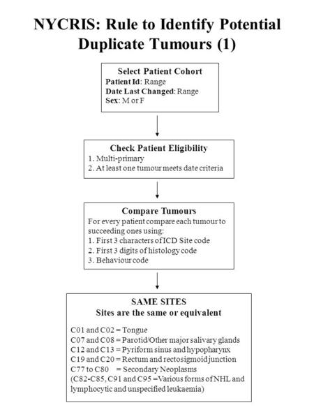 NYCRIS: Rule to Identify Potential Duplicate Tumours (1) Select Patient Cohort Patient Id: Range Date Last Changed: Range Sex: M or F Check Patient Eligibility.