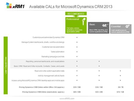 Www.xRM1.com Available CALs for Microsoft Dynamics CRM 2013 RECOMENDED Professional Basic Essential Full sales, service, marketing, and custom applications.