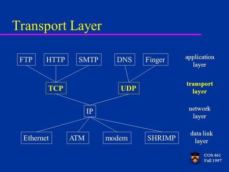 COS 461 Fall 1997 Transport Layer FTPHTTPSMTPDNSFinger TCPUDP IP EthernetATMmodemSHRIMP application layer transport layer network layer data link layer.