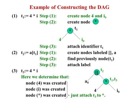 Example of Constructing the DAG (1)t 1 := 4 * iStep (1):create node 4 and i 0 Step (2):create node Step (3):attach identifier t 1 (2)t 2 := a[t 1 ]Step.
