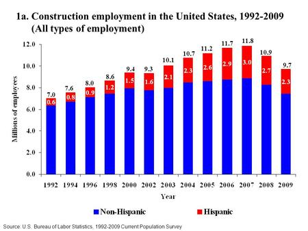 1a. Construction employment in the United States, 1992-2009 (All types of employment) Source: U.S. Bureau of Labor Statistics, 1992-2009 Current Population.
