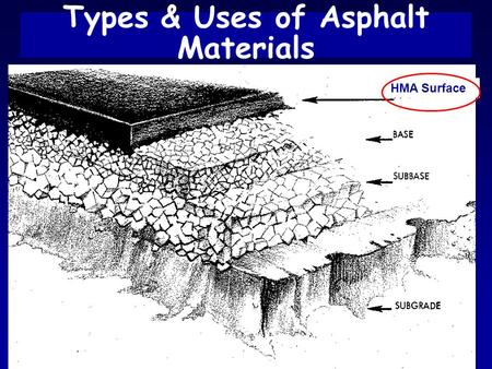 Asphalt BinderTypes and Uses 1 Types & Uses of Asphalt Materials HMA Surface.