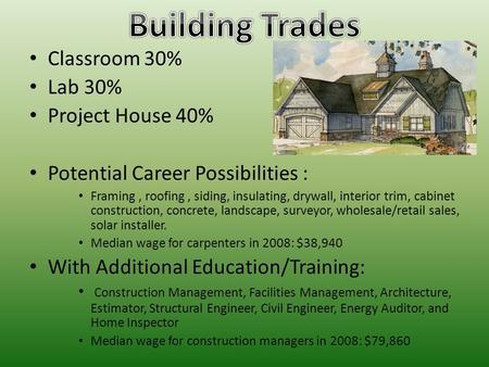 Classroom 30% Lab 30% Project House 40% Potential Career Possibilities : Framing, roofing, siding, insulating, drywall, interior trim, cabinet construction,