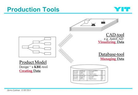 Jarmo Laitinen 31/05/2014 Product Model Design ++ a KBE-tool Creating Creating Data CAD-tool e.g. AutoCAD Visualizing Visualizing Data Database-tool Managing.