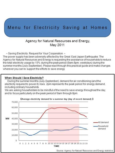Menu for Electricity Saving at Homes Saving Electricity: Request for Your Cooperation The power supply has been adversely affected by the Great East Japan.