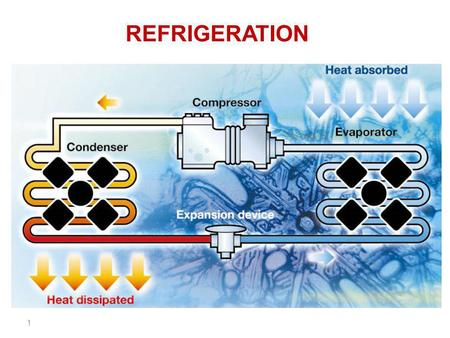 1 REFRIGERATION. 2 Refrigeration is defined as the process of extracting heat from a lower-temperature heat source, substance, or cooling medium and transferring.