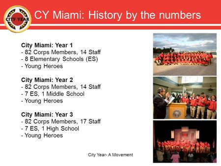 CY Miami: History by the numbers City Year- A Movement City Miami: Year 1 - 82 Corps Members, 14 Staff - 8 Elementary Schools (ES) - Young Heroes City.