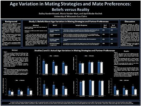 Study 1: Beliefs About Age Variation in Mating Strategies and Partner Preferences Studies 2 and 3: Actual Age Variation in Mating Strategies and Partner.