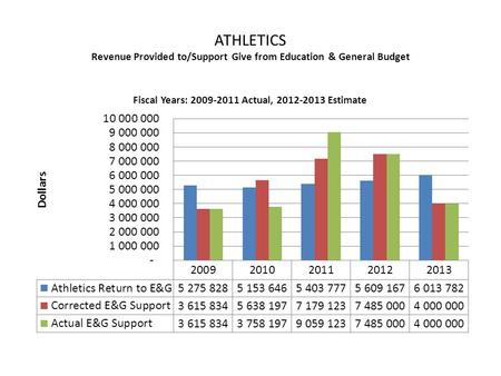 ATHLETICS Revenue Provided to/Support Give from Education & General Budget.