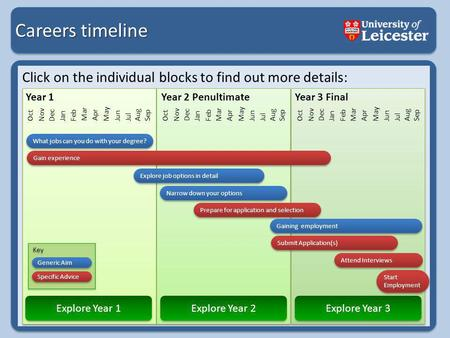 Careers timeline Click on the individual blocks to find out more details: Jan Oct Nov Dec Jan Feb Mar Apr May Jun Jul Aug Sep Oct Nov Dec Jan Feb Mar Apr.