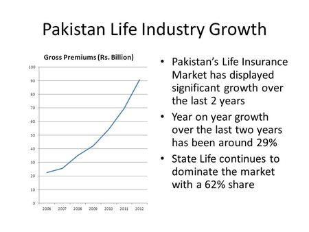 Pakistan <strong>Life</strong> Industry Growth Pakistans <strong>Life</strong> <strong>Insurance</strong> Market has displayed significant growth over the last 2 years Year on year growth over the last.