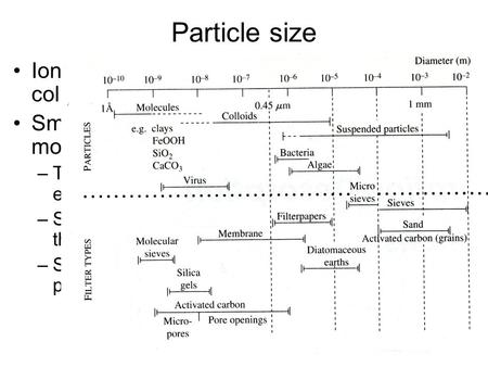 Particle size Ions  molecular clusters  nanocrystals  colloids  bulk minerals Small particles can have a significant % of molecules at their surface.