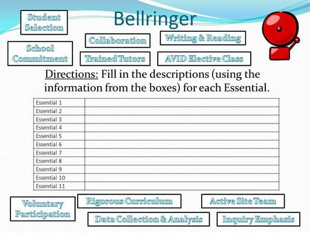 Bellringer Directions: Fill in the descriptions (using the information from the boxes) for each Essential. Essential 1 Essential 2 Essential 3 Essential.