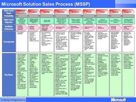 Confidential All Rights Reserved Microsoft Solution Sales Process (MSSP) Probability 0%10%60%80%20%40%NA100%NA Sales Cycle Stage DevelopQualifyProspect.