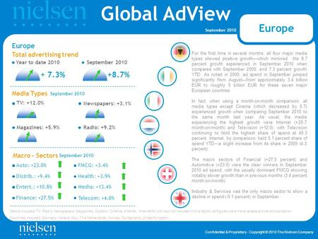 Global AdView Confidential & Proprietary - Copyright © 2010 The Nielsen Company September 2010 Finance: +27.5% Total advertising trend Year to date 2010September.