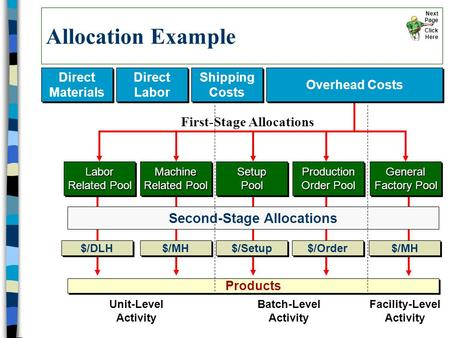 Allocation Example Direct Materials Direct Materials Direct Labor Direct Labor Shipping Costs Shipping Costs Products Labor Related Pool Machine Related.