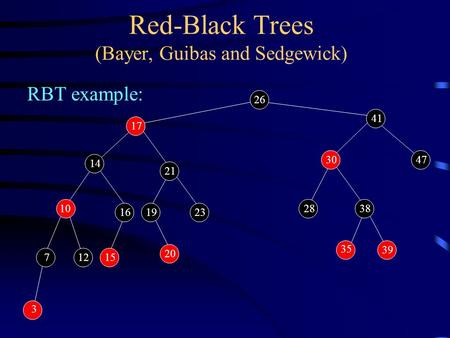 Red-Black Trees (Bayer, Guibas and Sedgewick) RBT example: 26 3 38 712 30 15 10 161923 35 39 28 14 21 20 47 41 17.