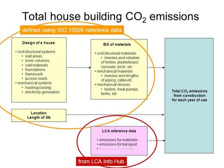 Total house building CO 2 emissions Design of a house civil/structural systems wall areas room volumes wall materials foundations framework access roads.