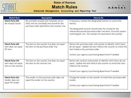 State of Kansas Match Rules Statewide Management, Accounting and Reporting Tool Match RuleDescriptionHow to Fix Match Rule 100: No receipts found No available.