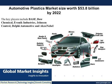 © 2016 Global Market Insights. All Rights Reserved www.gminsigts.com Automotive Plastics Market size worth $53.8 billion by 2022 The key players include.