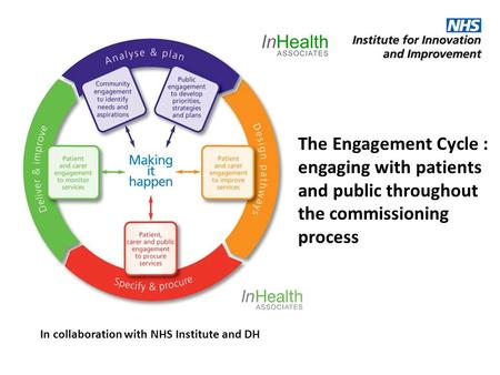 The Engagement Cycle : engaging with patients and public throughout the commissioning process In collaboration with NHS Institute and DH.