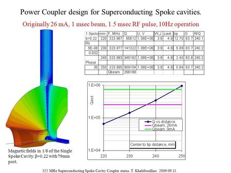 325 MHz Superconducting Spoke Cavity Coupler status. T. Khabiboulline. 2009.09.11. Power Coupler design for Superconducting Spoke cavities. Originally.