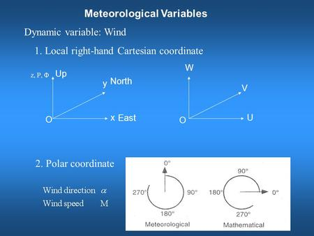 Meteorological Variables 1. Local right-hand Cartesian coordinate 2. Polar coordinate x y U V W O O East North Up Dynamic variable: Wind.