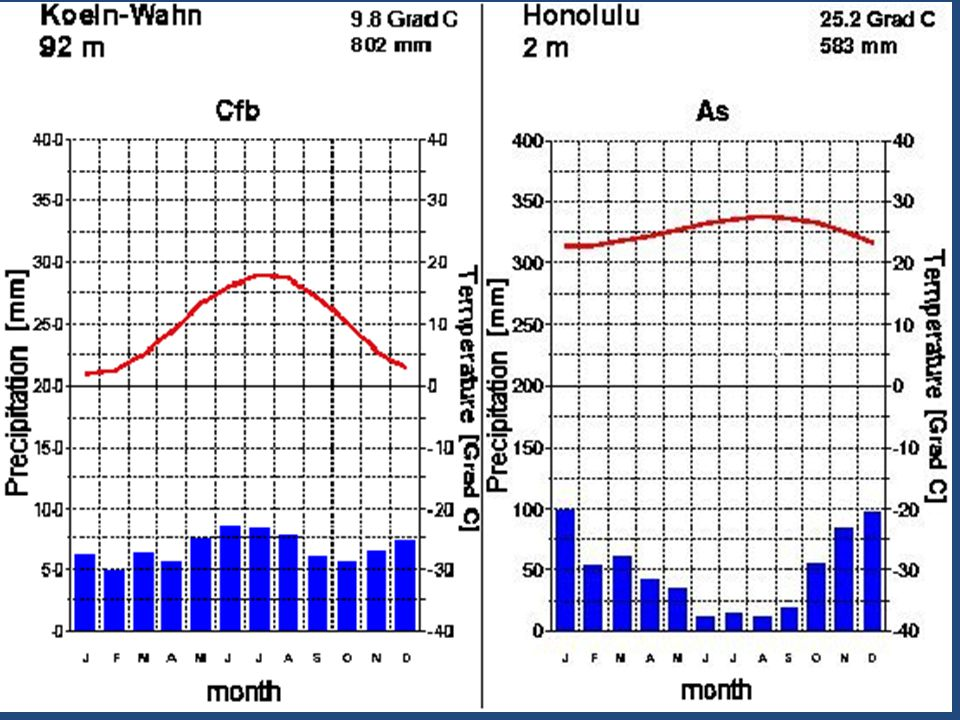 Climate: Average conditions, including temperature and precipitation, over long periods of time in a given areaClimate: Average conditions, including temperature and precipitation, over long periods of time in a given area Weather: Day-to-day conditions in Earth's atmosphereWeather: Day-to-day conditions in Earth's atmosphere Climatographs: Diagrams that summarize an area's average monthly temperature and precipitationClimatographs: Diagrams that summarize an area's average monthly temperature and precipitation Each biome has a set of characteristic organisms adapted to its particular climate conditions.Each biome has a set of characteristic organisms adapted to its particular climate conditions.