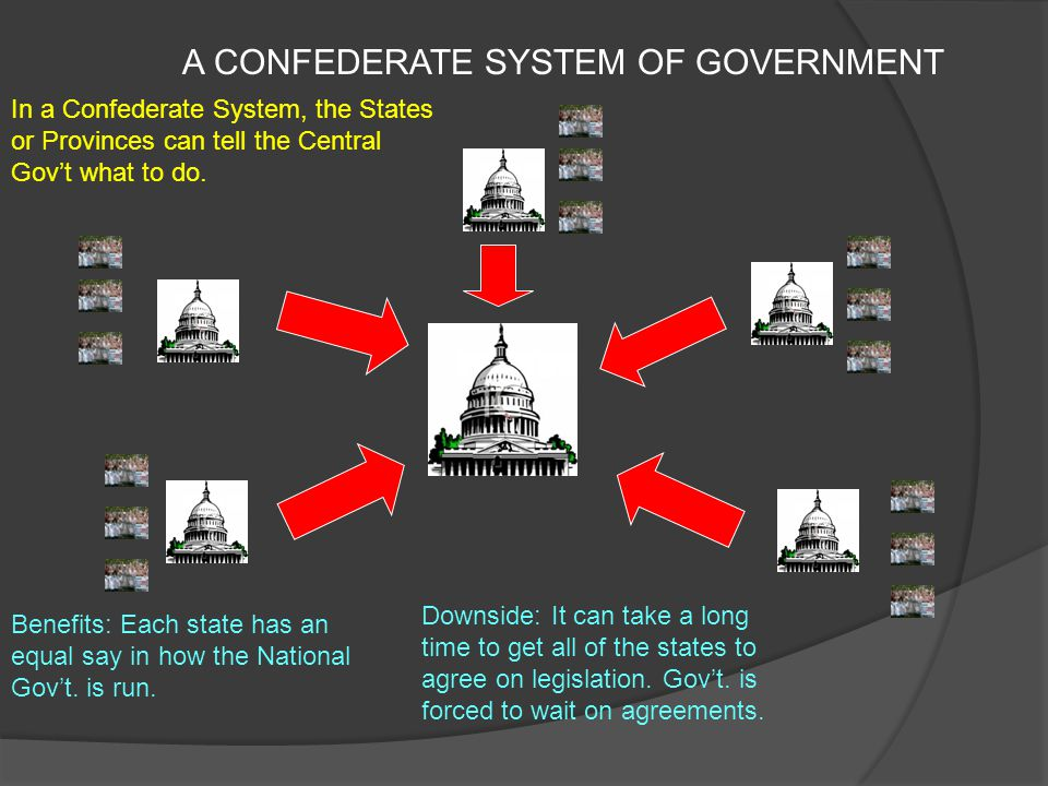 FEDERAL SYSTEM OF GOVERNMENT Federal System: Much more interaction between the Central Gov't.