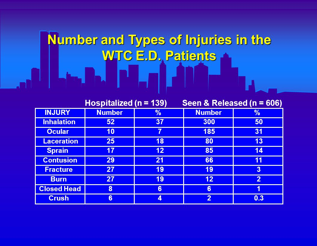 Comparison of Injuries in Rescue Workers and Non-rescue Survivors INJURY Number % % Inhalation1184226852 Ocular108399619 Sprain44166413 Laceration2388717 Contusion44165411 Fracture135336 Burn62336 Closed Head31112 Crush3151 Rescue Workers (n = 279) Non-rescuers (n = 511)