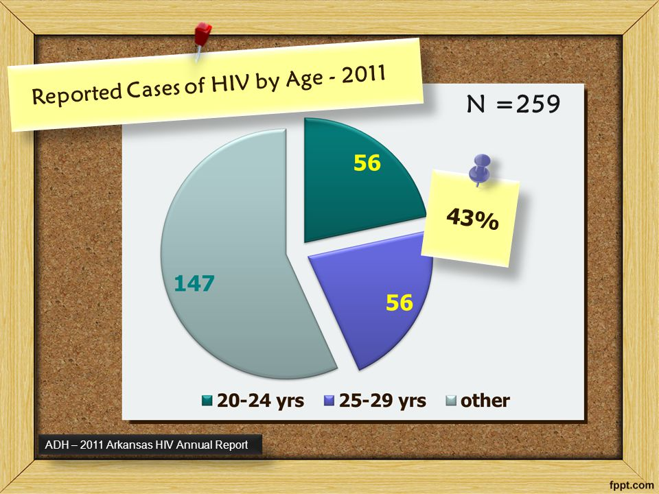 One/fifth, or 240,000 of the 1.2 million HIV carriers in the U.S.